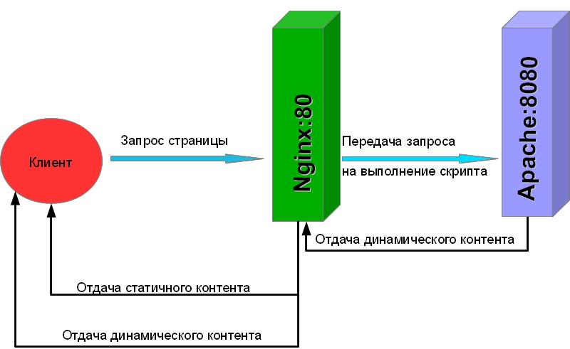Схема Nginx+Apache