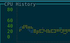 Gtop - консольная панель мониторинга ресурсов компьютера